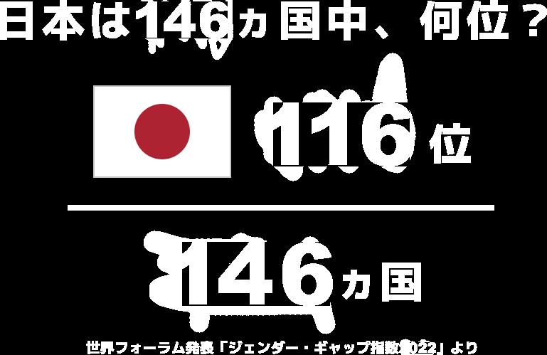 日本は156ヵ国中、何位?(日本)120位/156ヵ国